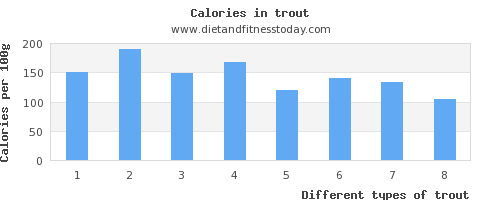 trout folic acid per 100g