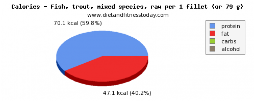 potassium, calories and nutritional content in trout