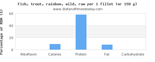 riboflavin and nutritional content in trout