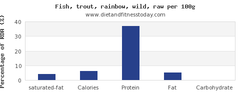 saturated fat and nutrition facts in trout per 100g
