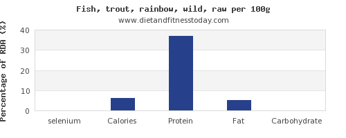 selenium and nutrition facts in trout per 100g