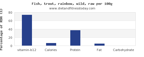 vitamin b12 and nutrition facts in trout per 100g