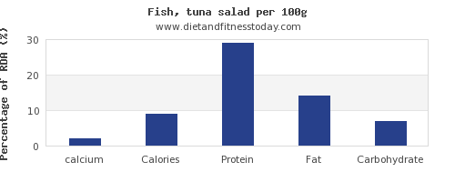 calcium and nutrition facts in tuna salad per 100g