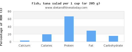 calcium and nutritional content in tuna salad