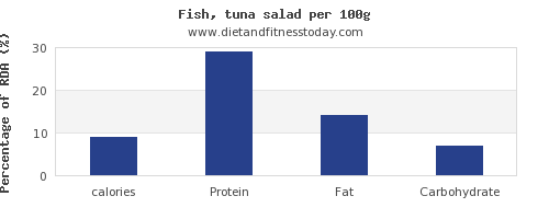 calories and nutrition facts in tuna salad per 100g