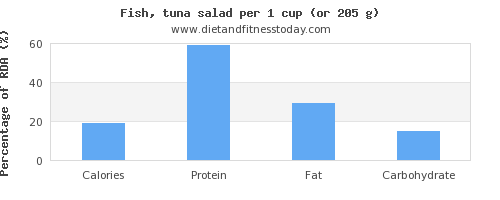 calories and nutritional content in tuna salad