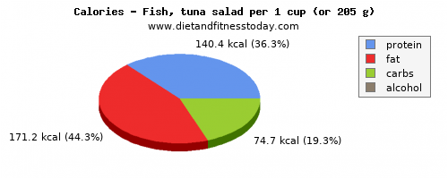 fat, calories and nutritional content in tuna salad