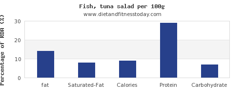 fat and nutrition facts in tuna salad per 100g