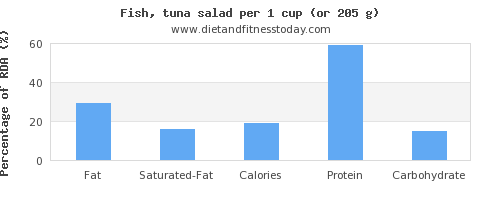 fat and nutritional content in tuna salad