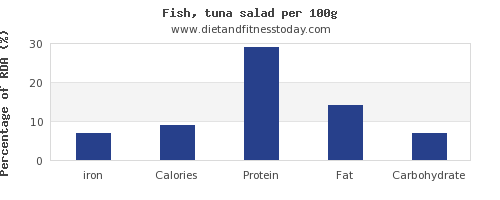 iron and nutrition facts in tuna salad per 100g