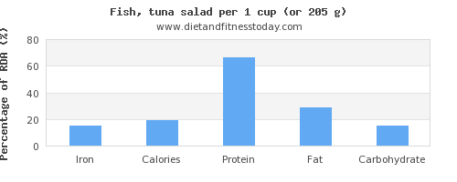iron and nutritional content in tuna salad