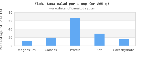 magnesium and nutritional content in tuna salad