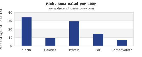 niacin and nutrition facts in tuna salad per 100g