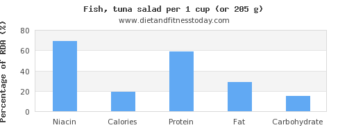 niacin and nutritional content in tuna salad