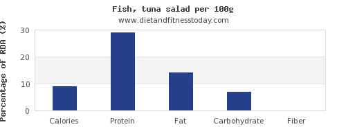 nutritional value and nutrition facts in tuna salad per 100g