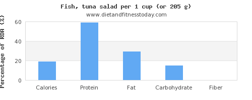 nutritional value and nutritional content in tuna salad