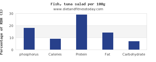 phosphorus and nutrition facts in tuna salad per 100g