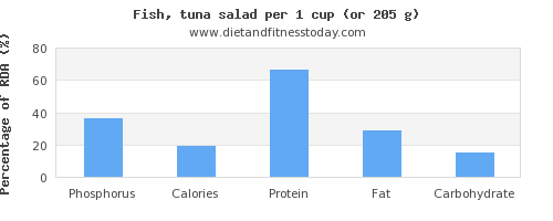 phosphorus and nutritional content in tuna salad