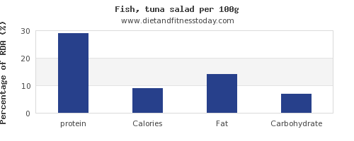 protein and nutrition facts in tuna salad per 100g