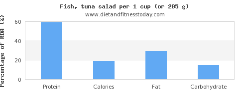 protein and nutritional content in tuna salad