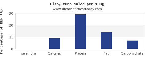 selenium and nutrition facts in tuna salad per 100g