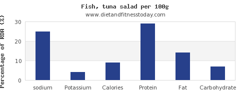 sodium and nutrition facts in tuna salad per 100g