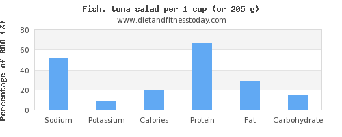 sodium and nutritional content in tuna salad