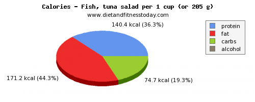 threonine, calories and nutritional content in tuna salad