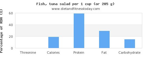 threonine and nutritional content in tuna salad