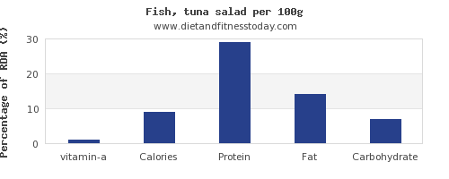 vitamin a and nutrition facts in tuna salad per 100g
