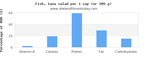vitamin a and nutritional content in tuna salad