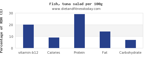 vitamin b12 and nutrition facts in tuna salad per 100g