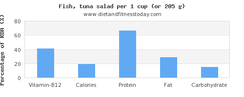 vitamin b12 and nutritional content in tuna salad