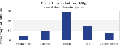 vitamin b6 and nutrition facts in tuna salad per 100g