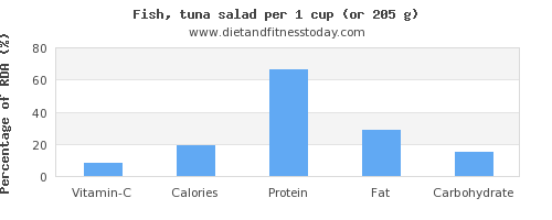 vitamin c and nutritional content in tuna salad
