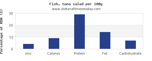 zinc and nutrition facts in tuna salad per 100g