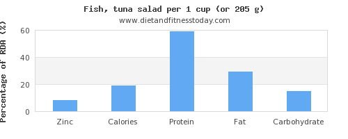 zinc and nutritional content in tuna salad