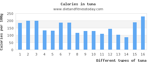tuna aspartic acid per 100g