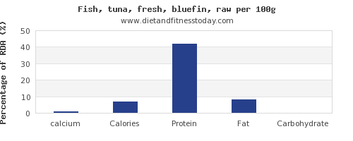 calcium and nutrition facts in tuna per 100g