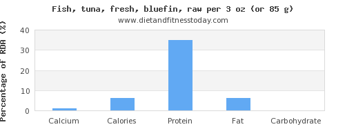 calcium and nutritional content in tuna
