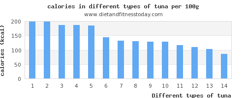 tuna nutritional value per 100g