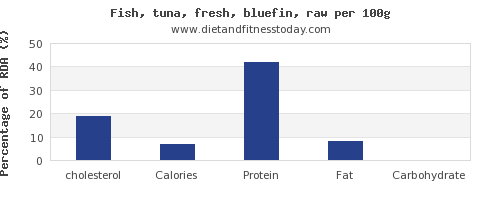 cholesterol and nutrition facts in tuna per 100g
