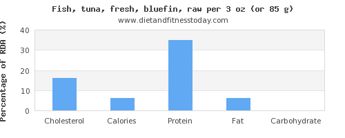 cholesterol and nutritional content in tuna