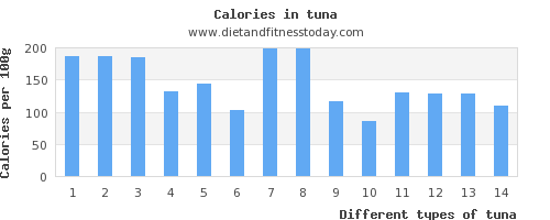 tuna copper per 100g