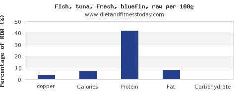 copper and nutrition facts in tuna per 100g