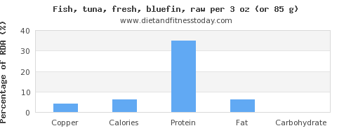 copper and nutritional content in tuna