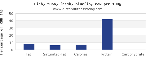 fat and nutrition facts in tuna per 100g