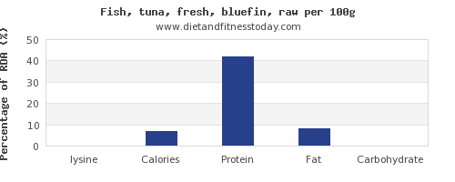 lysine and nutrition facts in tuna per 100g