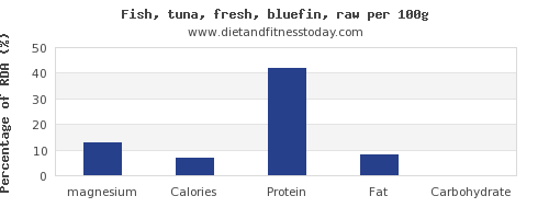 magnesium and nutrition facts in tuna per 100g