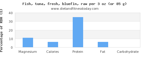 magnesium and nutritional content in tuna